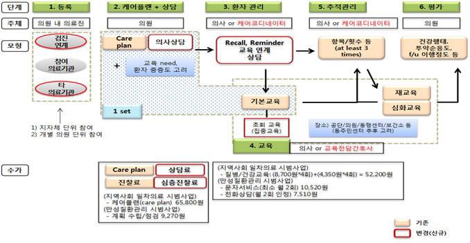 포괄적 만성질환 관리 통합 모형