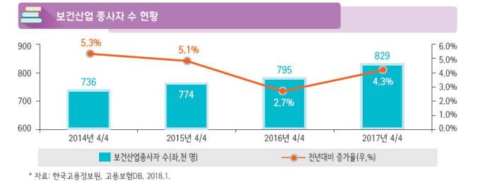 보건산업 종사자 수 현황(자료: 보건산업진흥원)