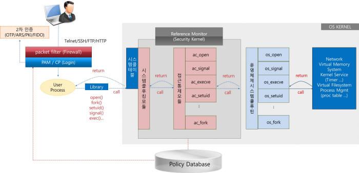 레드캐슬은 운영체제 커널수준에서 사용자행위기반 접근통제를 구현한다.