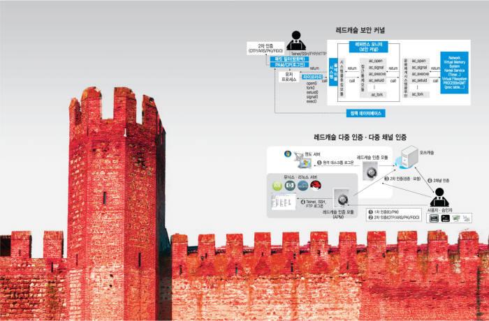 서버 철벽방어 위한 최적의 서버 보안 솔루션은?