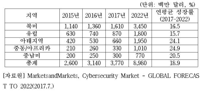 글로벌 사이버 보안 시장 연평균 성장률 전망(자료:마켓앤마켓츠)