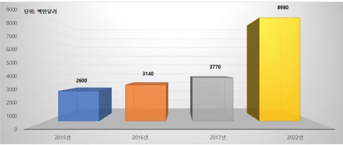 글로벌 암호제품 시장 전망(자료:마켓앤마켓츠)