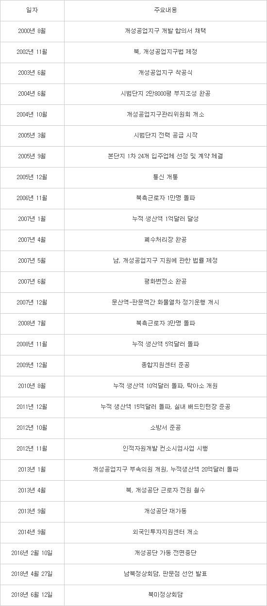 [북미정상회담]북미회담 성과 이어받아 남북 경협 속도낸다