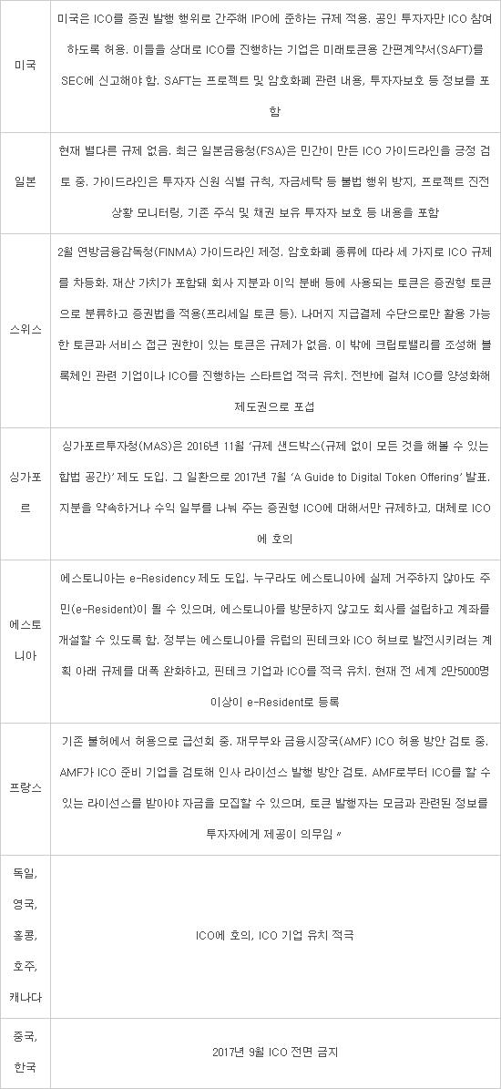 ICO(암호화폐공개) 허용국, 도넘은 한국기업 갈취...'3+1' 을사조약 논란