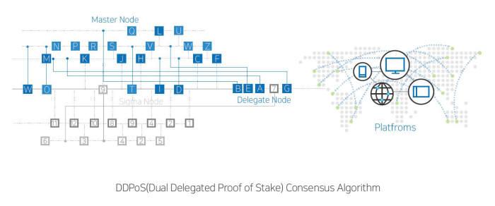 시그마체인 DDPoS 합의 알고리즘(자료:시그마체인)