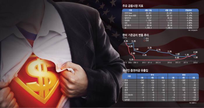 [이슈분석]금리인상-슈퍼달러-무역분쟁, 3중고 직면한 신흥국 시장
