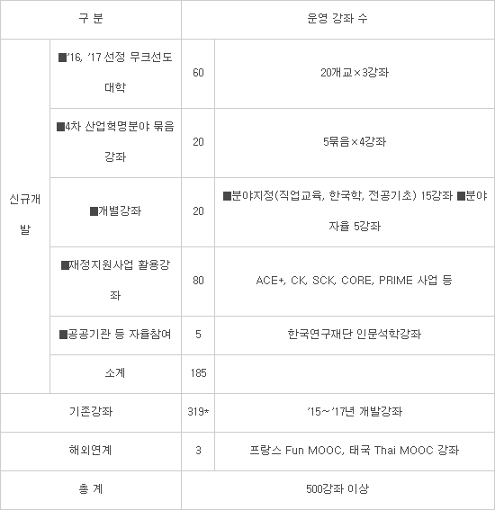 K-MOOC 새 플랫폼, 성장 견인할까.. 23개 개별 강좌 선정