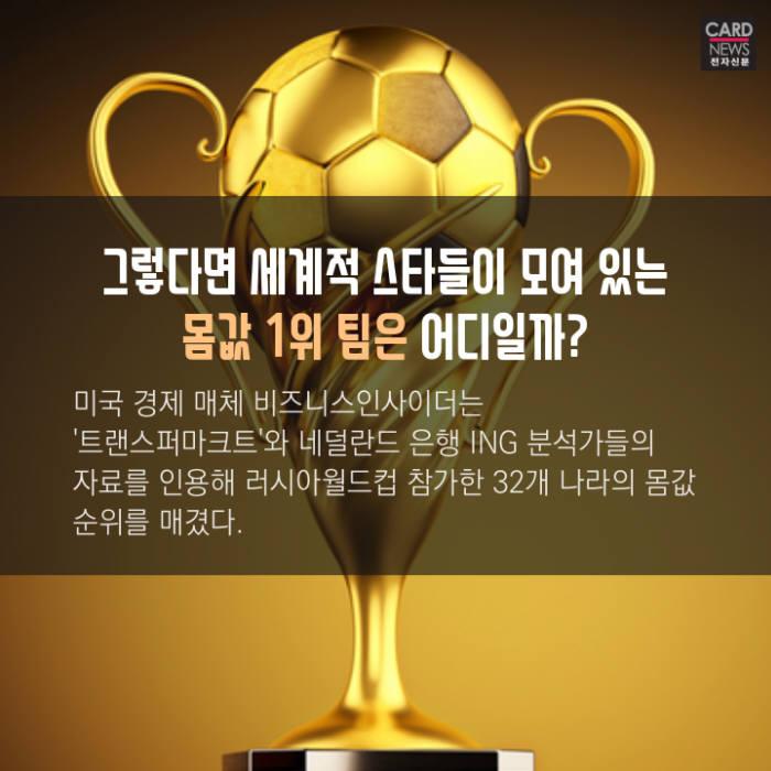 [카드뉴스]러시아 월드컵 '몸값' 우승팀은?