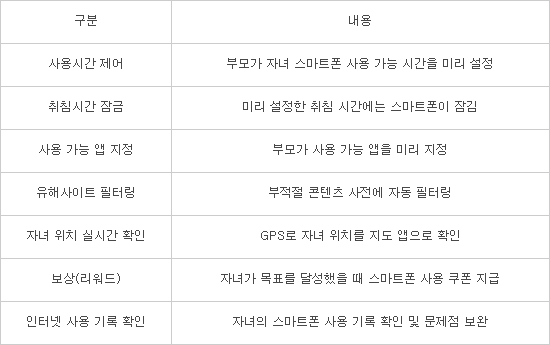 T모바일 '스마트폰 중독 방지 서비스' 첫 선