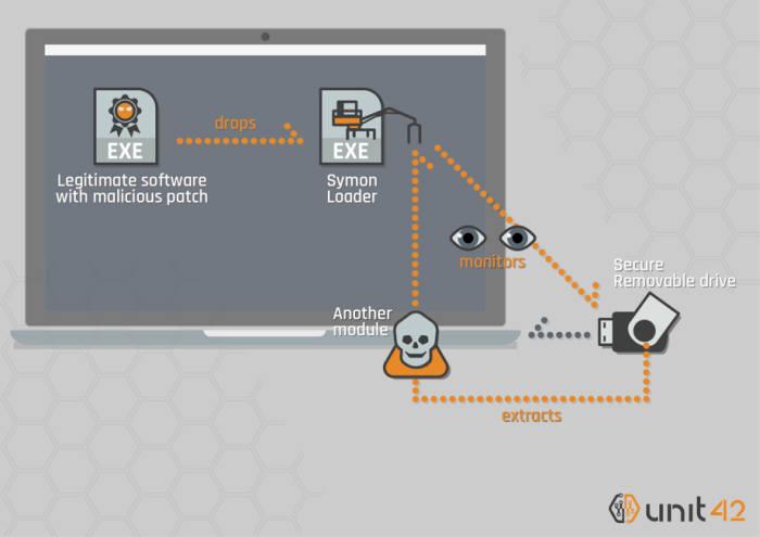 유닛42가 공개한 보안USB에 악성코드가 감염되는 경로.