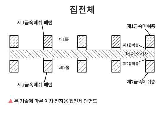 [주목할 우수 산업기술]금속 메쉬를 이용한 집전체와 마이크로 방열판