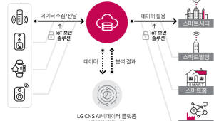 LG CNS, IoT 플랫폼 '인피오티' 출시…빅데이터·AI까지 연동