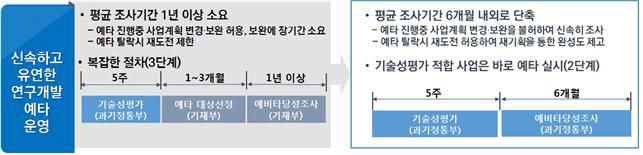 국가연구개발사업 예비타당성 달라진 점