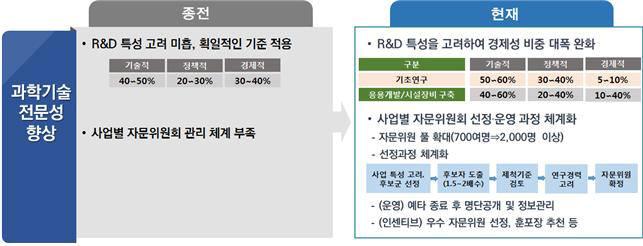 국가연구개발사업 예타 달라진 점