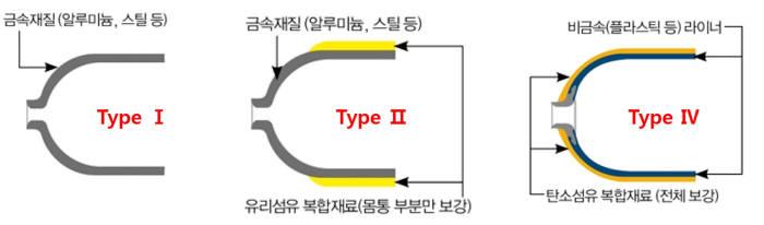 타입(Type)별 연료탱크 재질 비교.