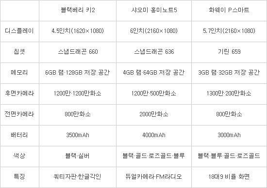 '블랙베리·샤오미·화웨이' 韓 공습 본격화