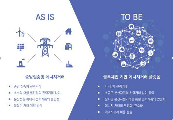 블록체인 기반 전력거래시스템 개념도