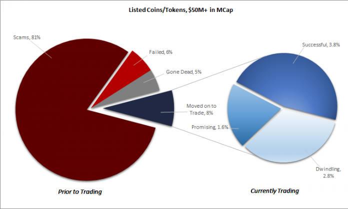 5000만달러 이상 ICO 중 81%가 사기로 나타났다, 사티스그룹 자료