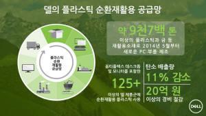 델, 2020년까지 재활용 소재 4만 5000톤 신제품에 적용한다
