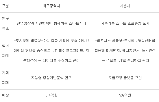 데이터 기반 스마트시티 실증도시 '대구·시흥' 선정···5년간 1100억원 투입