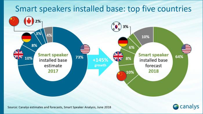 시장조사업체 카날리스에 따르면, 한국은 올해 AI 스피커 세계 이용자 수 점유율 3%를 차지하며 5위에 오를 것으로 전망됐다.