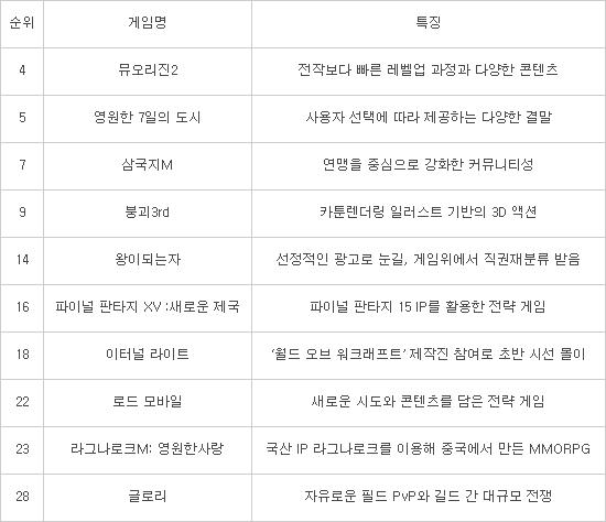 [이슈분석]한국게임 허리 뺏은 중국 올해도 성장한다