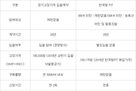 한국형 FIT제도 시행, 소규모 태양광 수익성 제고