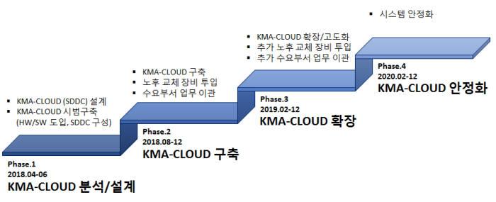 기상청 소프트웨어정의데이터센터(SDDC) 기반 클라우드 구축 로드맵