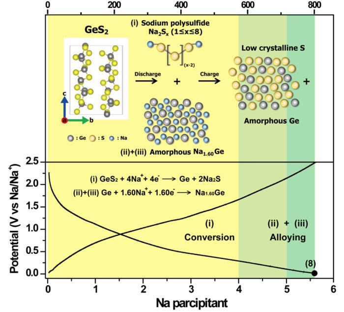 그래핀-게르마늄 황화물 전극의 전지 구동 모식도