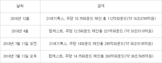 [국제]컴캐스트, 스카이 인수 금액 상향 ... 39조원 제안