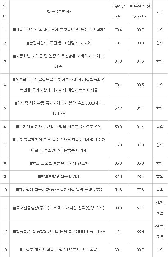"""학생부에 수상경력과 자율동아리 기재..시민정책참여단 """"금지보다 보완"""""""