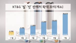 KT&G, 궐련형 전자담배 판매점 2배로 확대