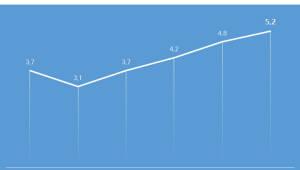 샵다나와, 상반기 조립PC 거래량 10만대 돌파...전년 比 37%↑