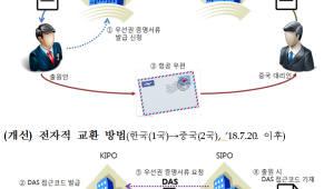 중국 디자인 출원 우선권 증명서류 없이 가능...특허청, 20일부터 우선권 서류 전자 교환 서비스