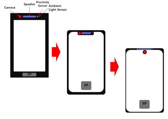 풀스크린을 향하는 디스플레이 디자인 변화(자료: 업계)