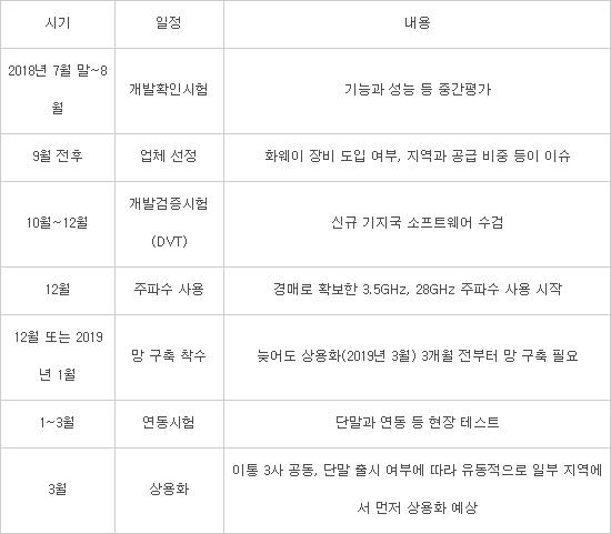 5G 장비 중간평가 임박···SK텔레콤, 이달 말부터 개발확인시험