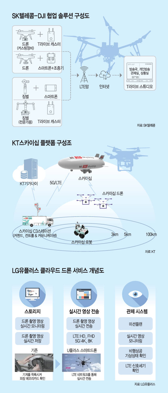 KT 스카이쉽 플랫폼 구성도<전자신문DB>