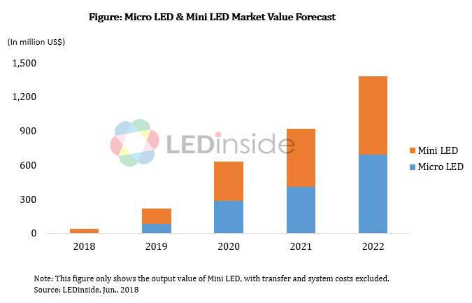 미니 LED와 마이크로 LED 시장 전망(자료: LED인사이드).