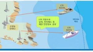 민간 선박, 700MHz로 재난안전 통신 가능