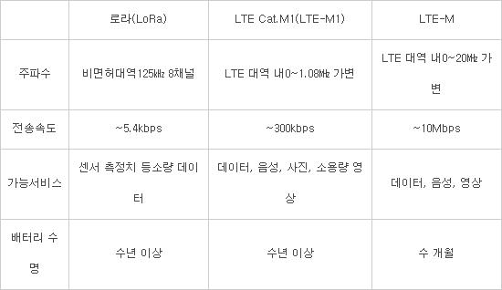 SK텔레콤, LTE-M1 모듈 인증 속도...IoT 생태계 확산 나선다