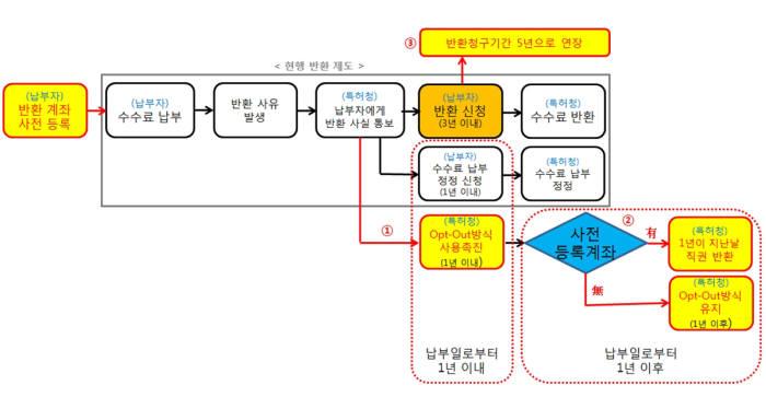 특허수수료 반환 절차 및 시스템 개선 방안