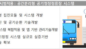 버스정류장을 '미세먼지 청정지대'로 만드는 기술 개발한다