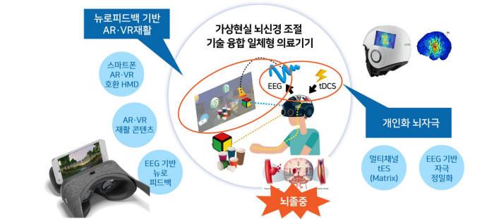 뇌신경재활 의료기기 연구 구현도