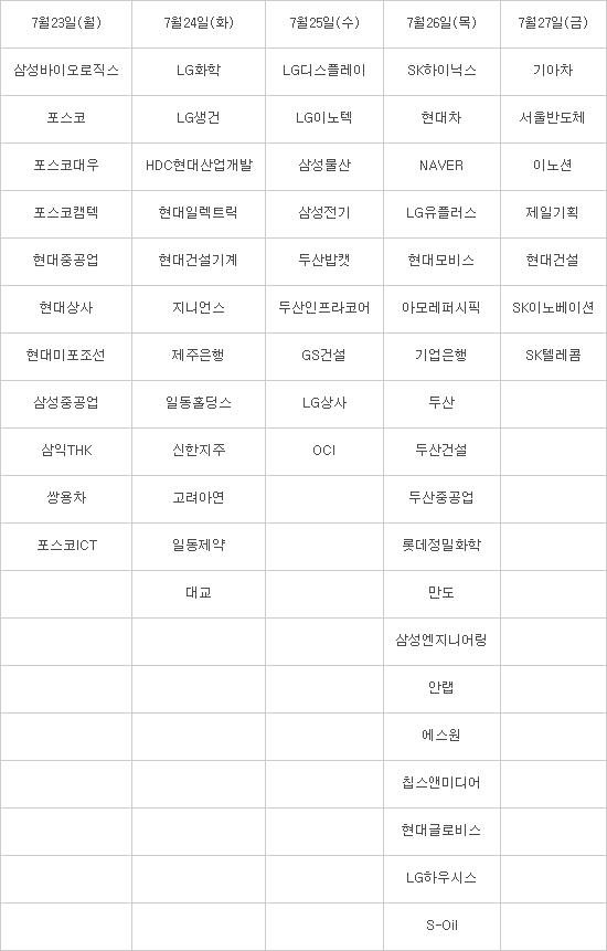 """2분기 어닝시즌 본격 개막...업종 대표주 주가 연이어 하향조정 """"실적 달성 여부에 주목"""""""