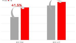 알서포트, 주 52시간 근무·휴가 등에 원격제품 사용량 증가