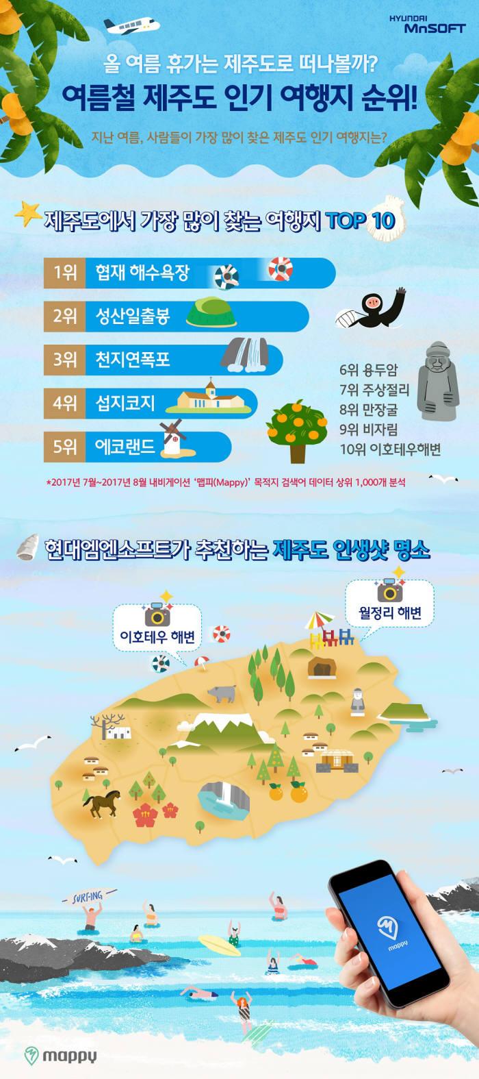 현대엠엔소프트 여름철 제주도 인기 여행지 데이터 인포그래픽 (제공=현대엠엔소프트)