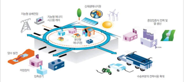 지능형 전력 시스템 구조 개념도.
