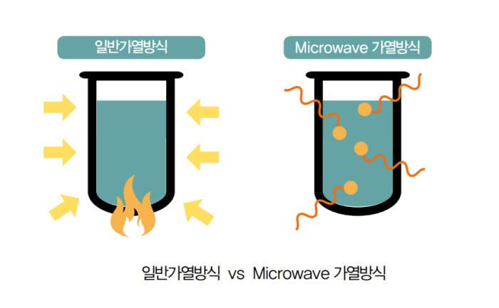 일반 가열방식과 마이크로웨이브 가열방식 비교. (자료=에코프로)