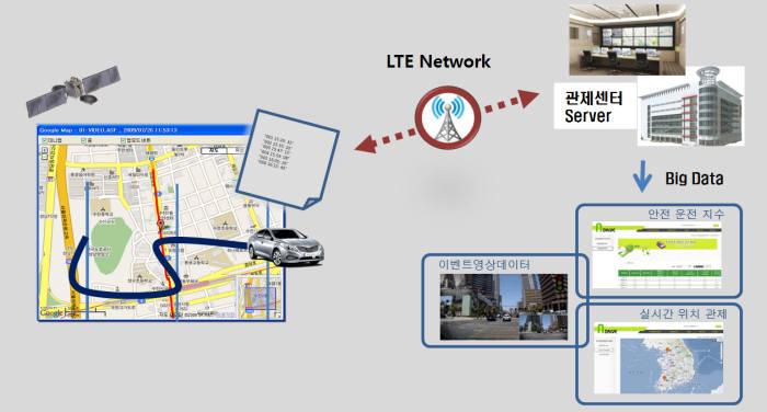 맥크리오트 LTE 관제형 차량영상저장장치 서비스 모델 개요도.
