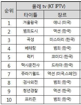 "KT ""올레tv 10년 최고 매출은 '겨울왕국'"""